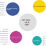 Mind Map du programme de la formation LPI 101